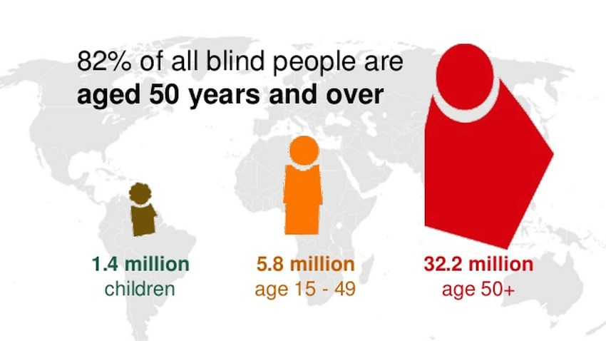 Global Blindness: and visual impairment by age